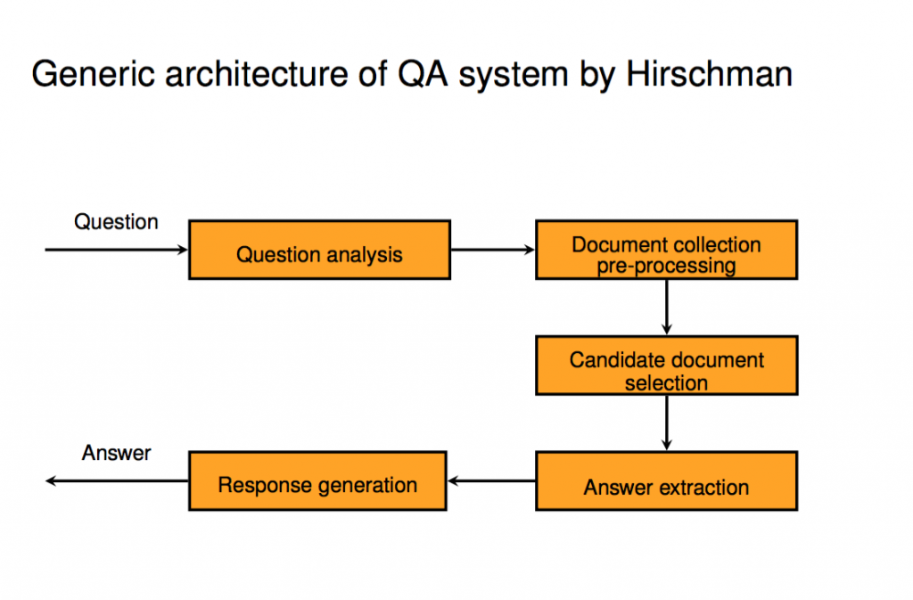 Abb. 1: Schematische Übersicht eines Frage-Antwort-Systems laut Hirschmann