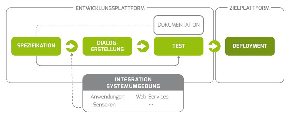 odp-s3_-sdk-und-werkzeugkette