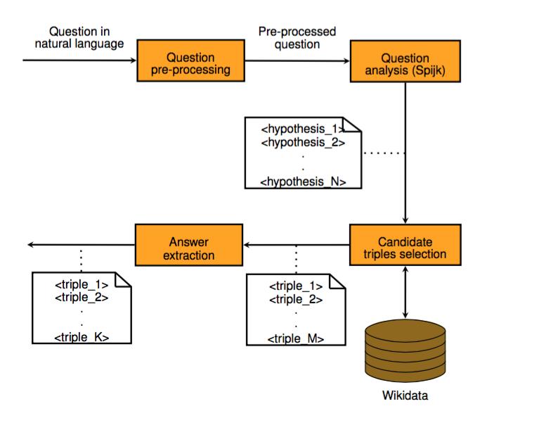 Abb. 2: Algorithmus zur Frage-Verarbeitung
